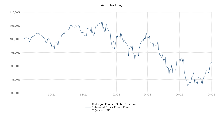 JPMorgan Funds - Global Research Enhanced Index Equity Fund C (acc) - USD Fonds Performance