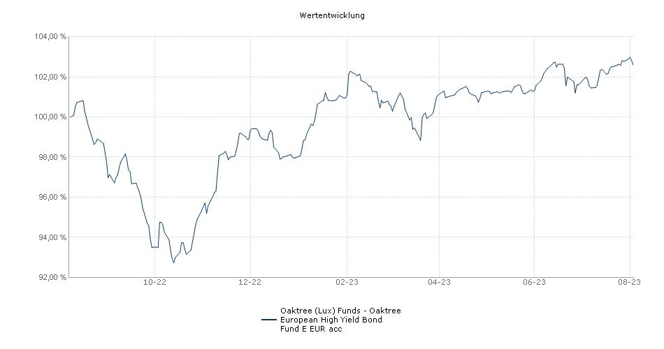 Oaktree (Lux) Funds - Oaktree European High Yield Bond Fund E EUR acc Fonds Performance