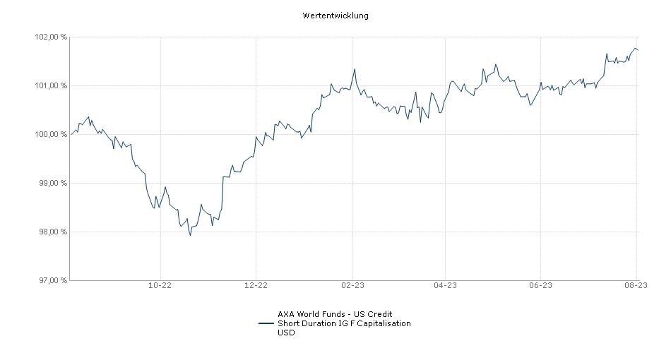 AXA World Funds - US Credit Short Duration IG F Capitalisation USD Fonds Performance