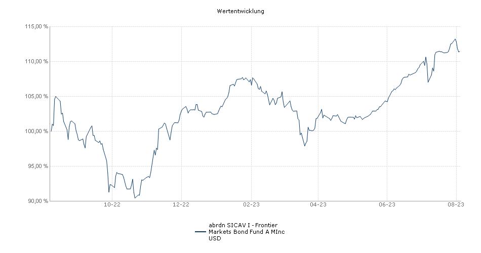 Aberdeen Standard SICAV I - Frontier Markets Bond Fund A MInc USD Fonds Performance