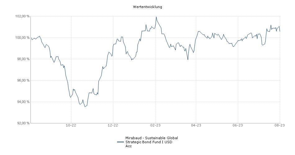 Mirabaud - Global Strategic Bond Fund I USD Acc Fonds Performance