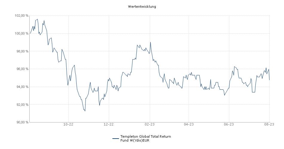 Templeton Global Total Return Fund W(Ydis)EUR Fonds Performance