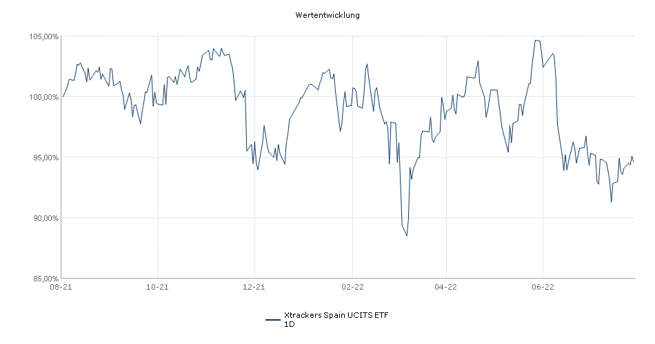 Xtrackers Spain UCITS ETF 1D Performance