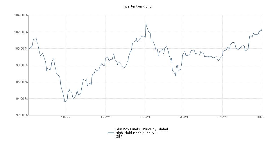 BlueBay Funds - BlueBay Global High Yield Bond Fund S - GBP Fonds Performance