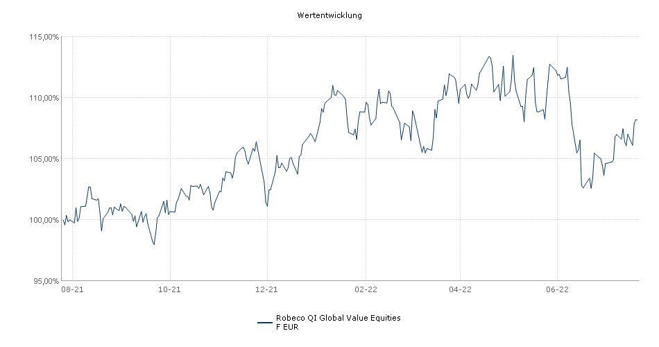 Robeco QI Global Value Equities F EUR Fonds Performance