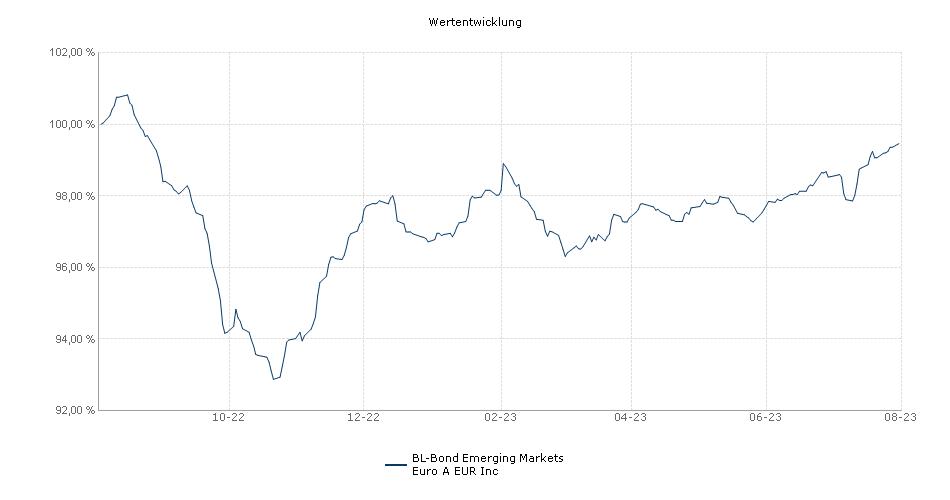 BL-Bond Emerging Markets Euro A EUR Inc Fonds Performance