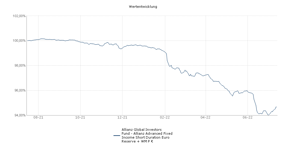 Allianz Global Investors Fund - Allianz Advanced Fixed Income Short Duration Euro Reserve + WM P € Fonds Performance