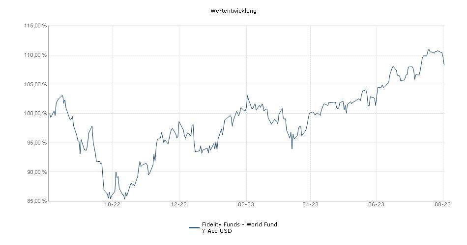 Fidelity Funds - World Fund Y-Acc-USD Fonds Performance