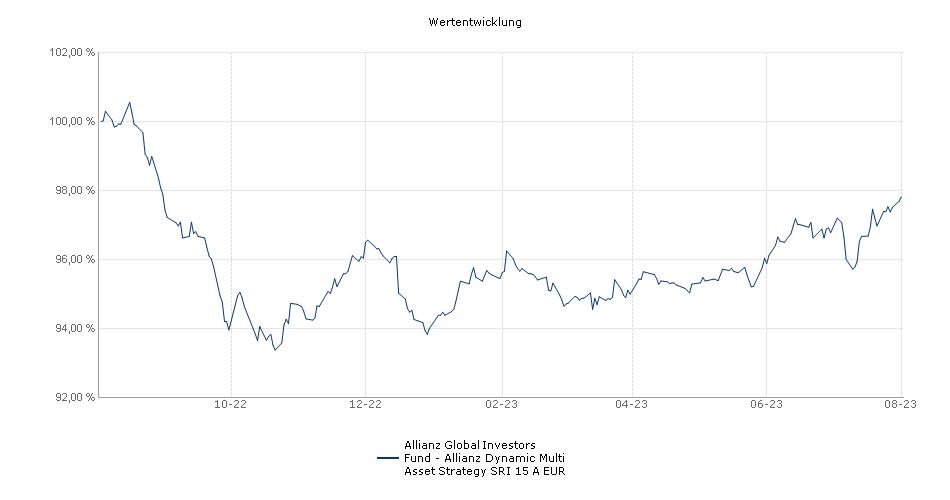 Allianz Global Investors Fund - Allianz Dynamic Multi Asset Strategy SRI 15 A EUR Fonds Performance