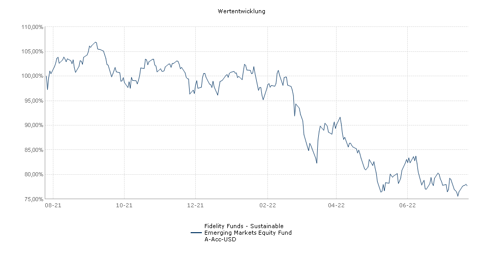 Fidelity Funds - Emerging Markets Focus Fund A-Acc-USD Fonds Performance
