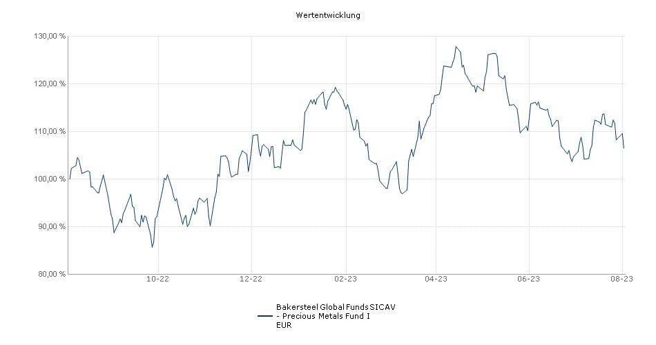 BAKERSTEEL GLOBAL FUNDS SICAV - Precious Metals Fund I EUR Performance