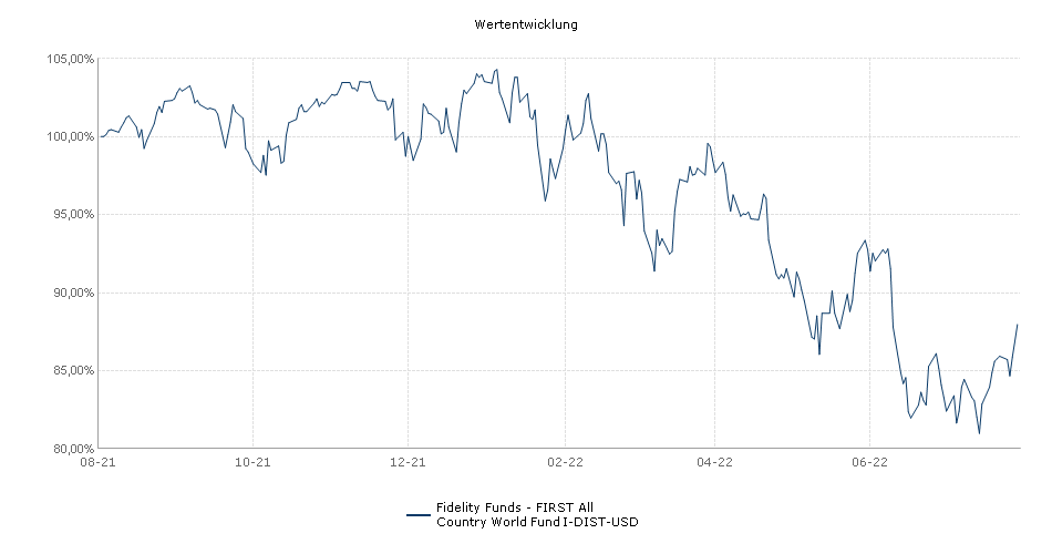 Fidelity Funds - FIRST All Country World Fund I-DIST-USD Fonds Performance