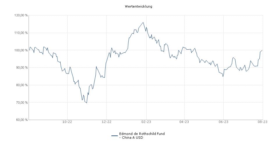 Edmond de Rothschild Fund - China A USD Fonds Performance