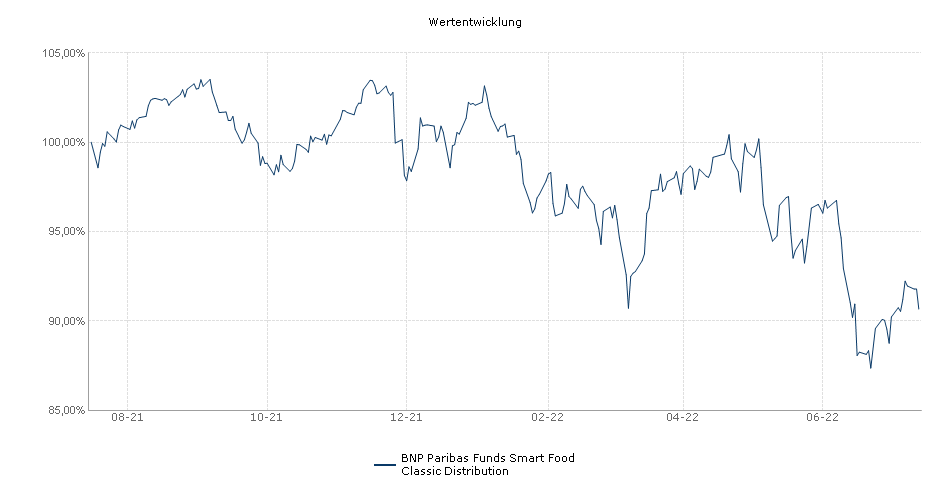 BNP Paribas Funds Smart Food Classic Distribution Fonds Performance