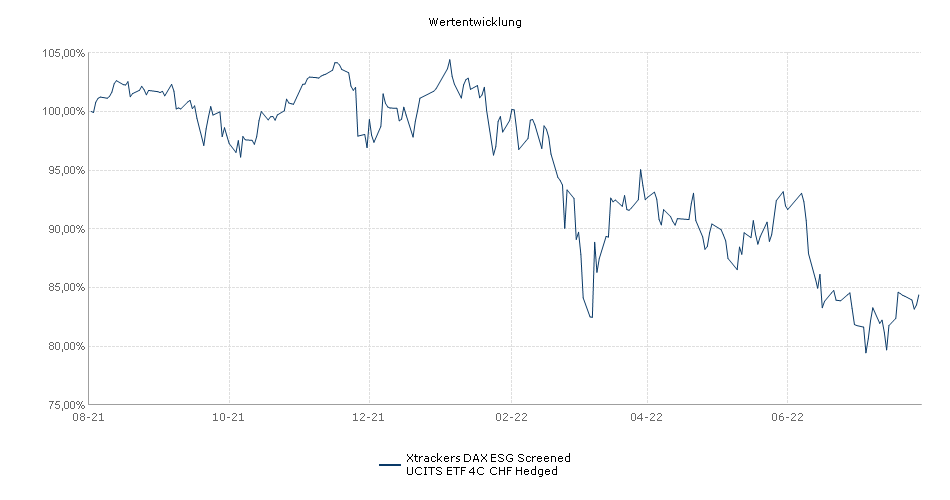 Xtrackers DAX Income UCITS ETF 4C CHF Hedged Performance