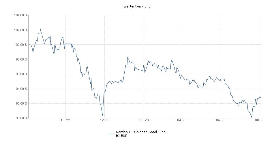 Nordea 1 - Renminbi Bond Fund BI EUR Fonds Performance