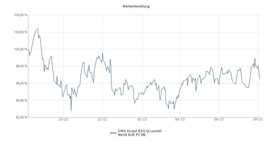 DWS Invest Qi LowVol World EUR FC EB Fonds Performance