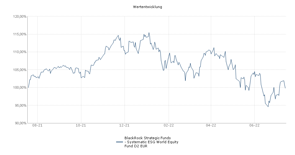 BlackRock Strategic Funds - Systematic ESG World Equity Fund D2 EUR Fonds Performance