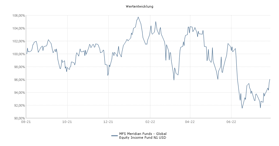 MFS Meridian Funds - Global Equity Income Fund N1 USD Fonds Performance