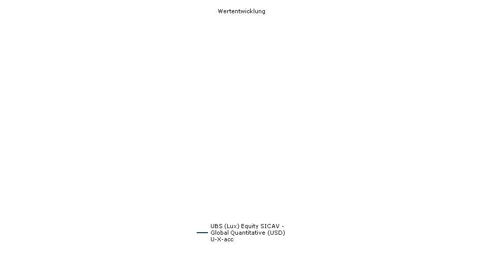 UBS (Lux) Equity SICAV - Global Quantitative (USD) U-X-acc Fonds Performance