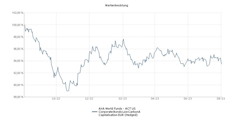 AXA World Funds - US Corporate Bonds A Capitalisation EUR (Hedged) Fonds Performance