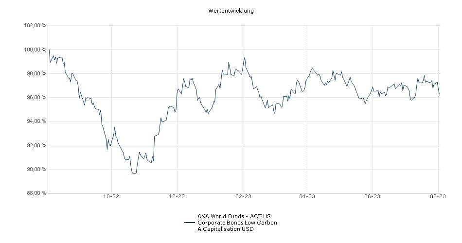 AXA World Funds - US Corporate Bonds A Capitalisation USD Fonds Performance