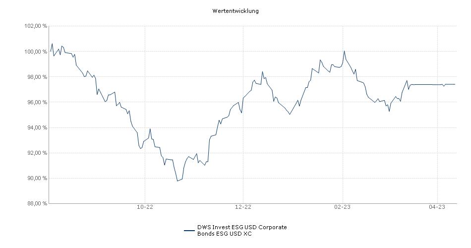 DWS Invest ESG USD Corporate Bonds ESG USD XC Fonds Performance