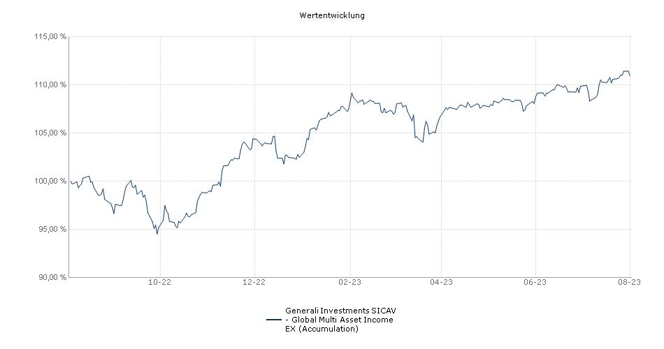 Generali Investments SICAV - Global Multi Asset Income EX (Accumulation) Fonds Performance
