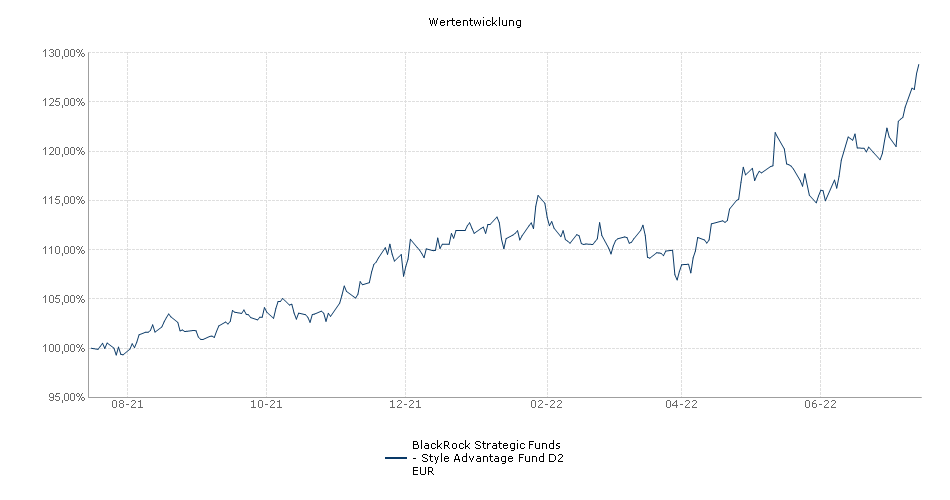 BlackRock Strategic Funds - Style Advantage Fund D2 EUR Fonds Performance