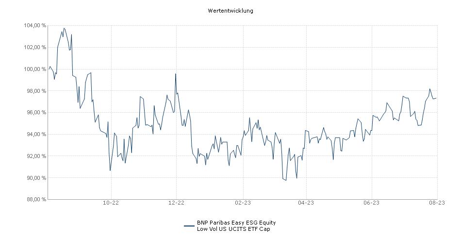 BNP Paribas Easy Equity Low Vol US UCITS ETF Cap Performance