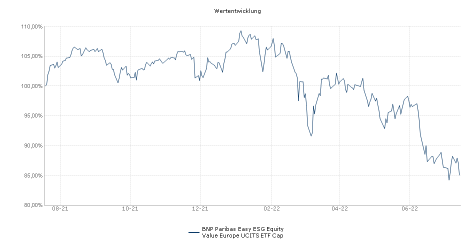 BNP Paribas Easy Equity Value Europe UCITS ETF Cap Performance
