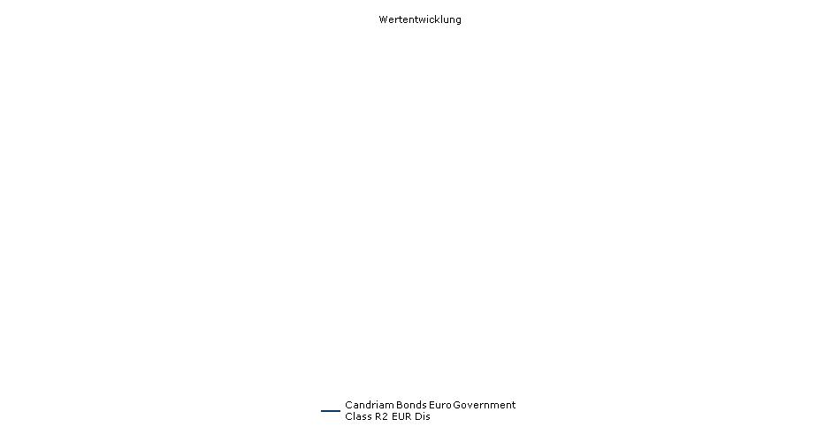 Candriam Bonds Euro Government Class R2 EUR Dis Fonds Performance