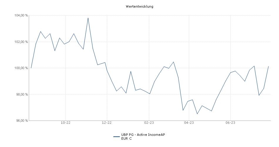 UBP PG - Active IncomeAP EUR C Fonds Performance