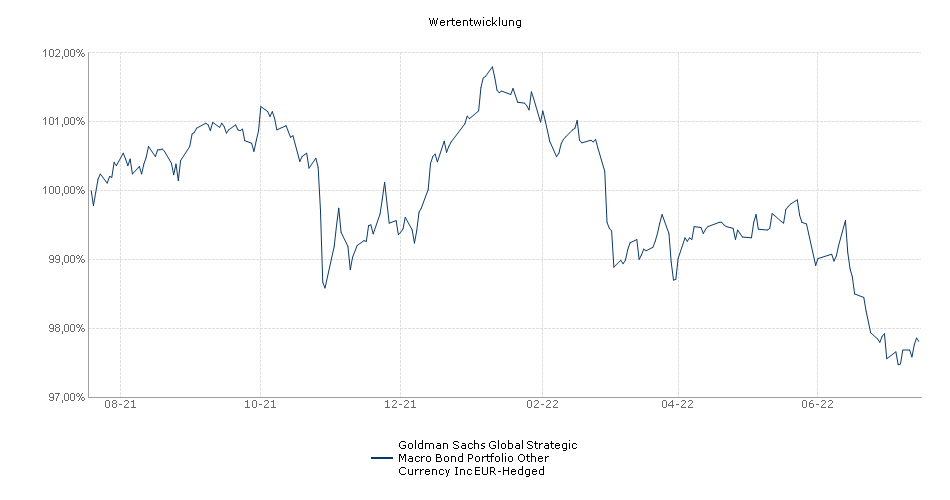 Goldman Sachs Global Strategic Macro Bond Portfolio Other Currency Inc EUR-Hedged Fonds Performance