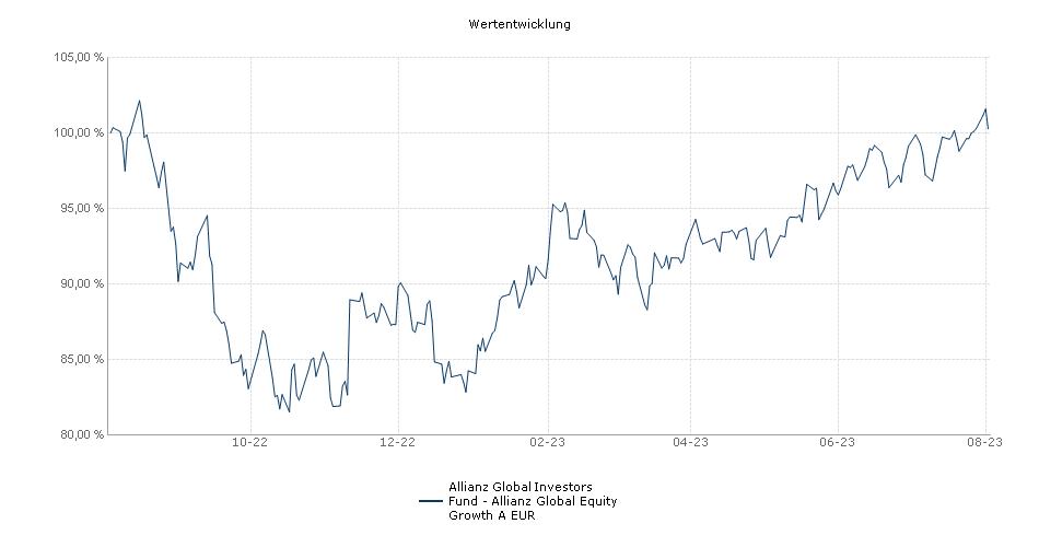 Allianz Global Investors Fund - Allianz Global Equity Growth A EUR Fonds Performance