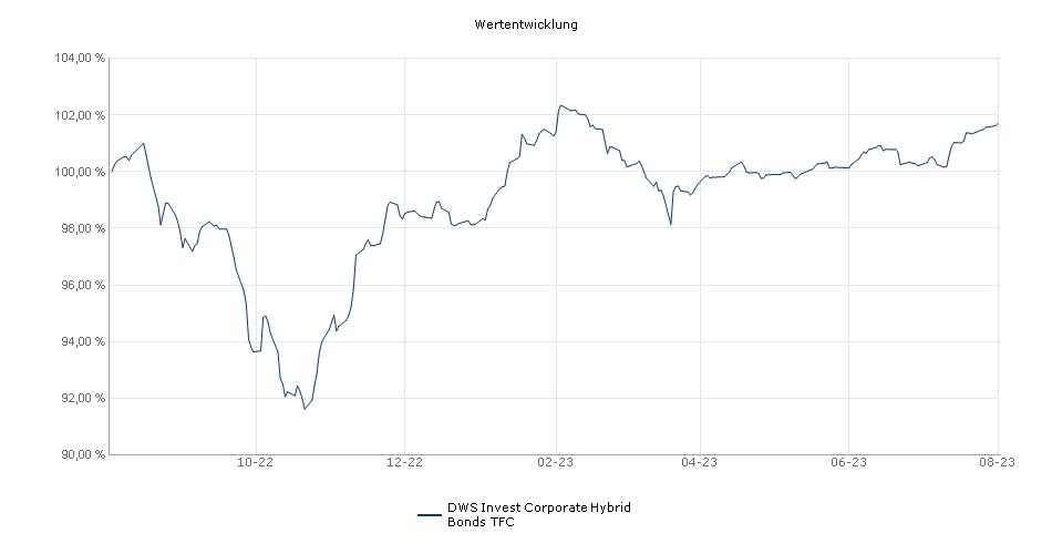 DWS Invest Corporate Hybrid Bonds TFC Fonds Performance