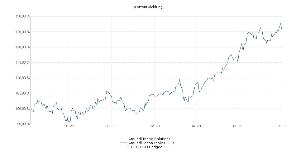 Amundi Index Solutions - Amundi Japan Topix UCITS ETF-C USD Hedged Performance