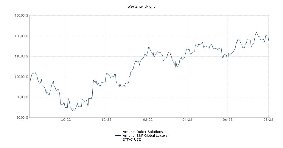 Amundi Index Solutions - Amundi S&P Global Luxury ETF-C USD Performance
