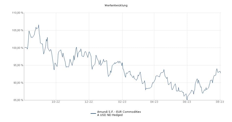 Amundi S.F. - EUR Commodities A USD ND Fonds Performance