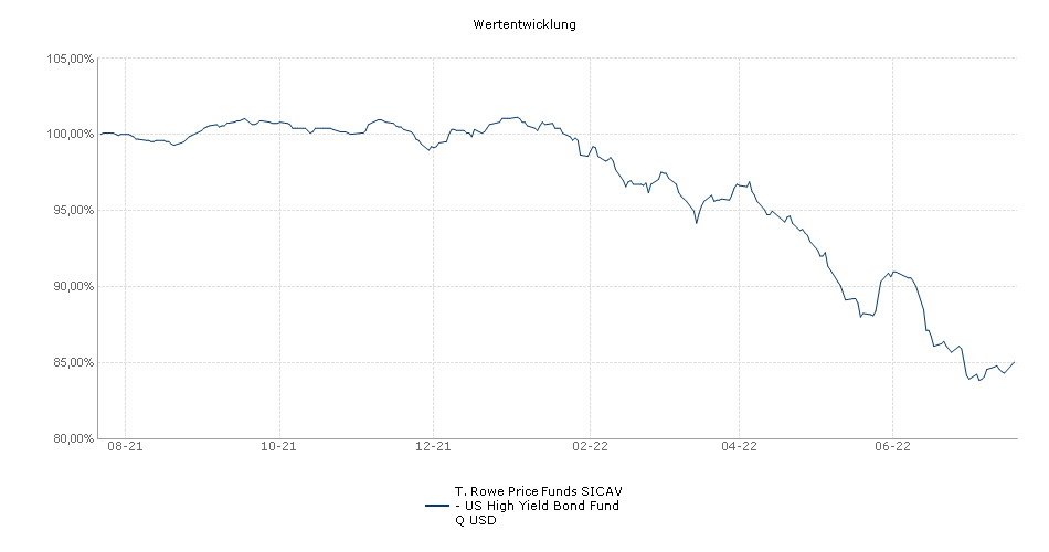 T. Rowe Price Funds SICAV - US High Yield Bond Fund Q USD Fonds Performance
