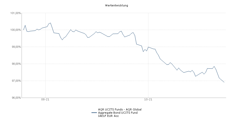 AQR UCITS Funds - AQR Global Aggregate Bond UCITS Fund IAE1F EUR Acc Fonds Performance