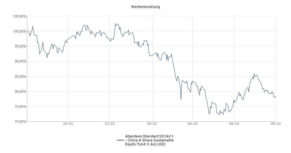 Aberdeen Standard SICAV I - China A Share Equity Fund X Acc USD Fonds Performance