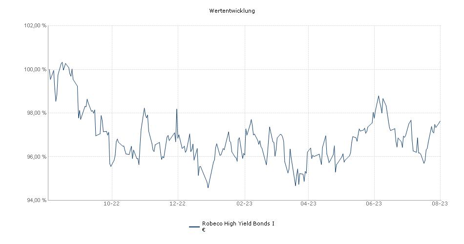 Robeco High Yield Bonds I € Fonds Performance