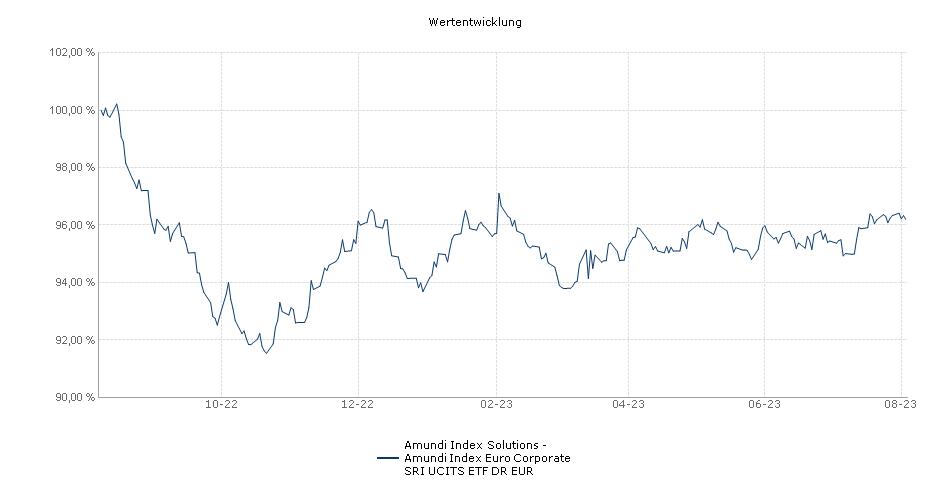 Amundi Index Solutions - Amundi Index Euro AGG Corporate SRI UCITS ETF DR EUR Performance