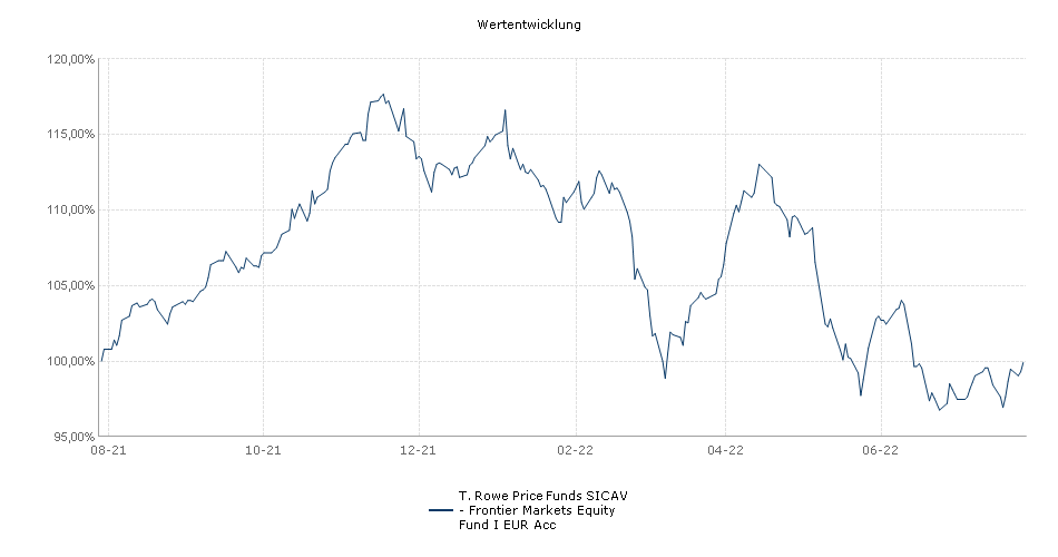 T. Rowe Price Funds SICAV - Frontier Markets Equity Fund I EUR Acc Fonds Performance