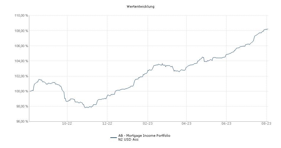 AB - Mortgage Income Portfolio N2 USD Acc Fonds Performance