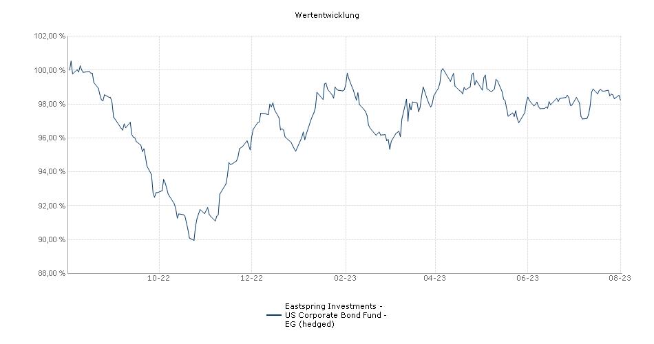 Eastspring Investments - US Corporate Bond Fund - EG (hedged) Fonds Performance