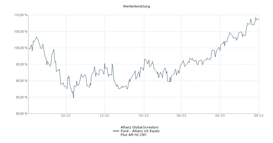 Allianz Global Investors Fund - Allianz US Equity Plus AM H2 CNY Fonds Performance