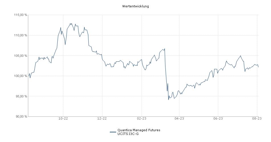 Alma Platinum Quantica Managed Futures I3C-G Fonds Performance