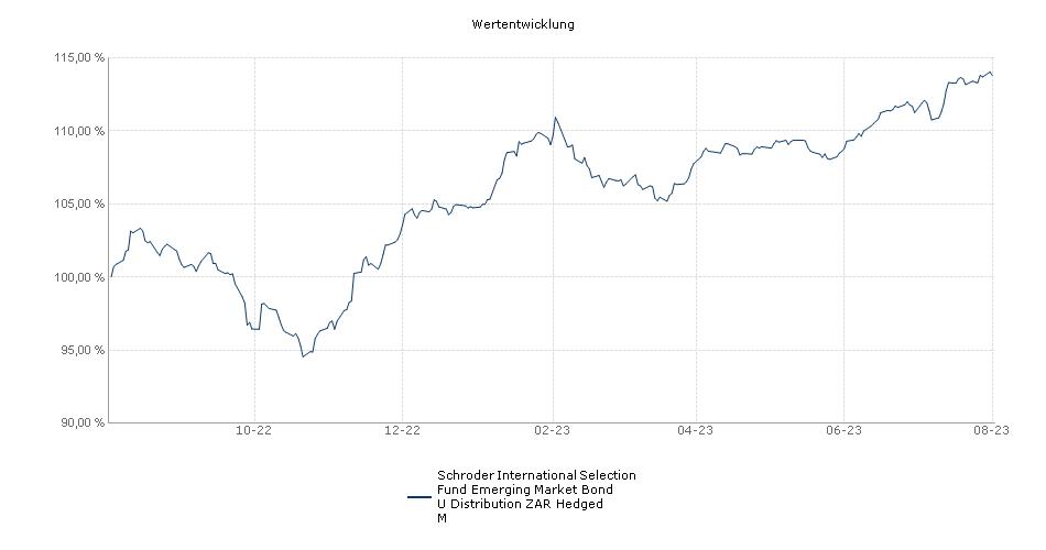Schroder International Selection Fund Emerging Market Bond U Distribution ZAR Hedged M Fonds Performance